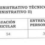 """Resultado para la plaza administrativo  técnico """"E"""" (puesto técnico administrativo II)"""